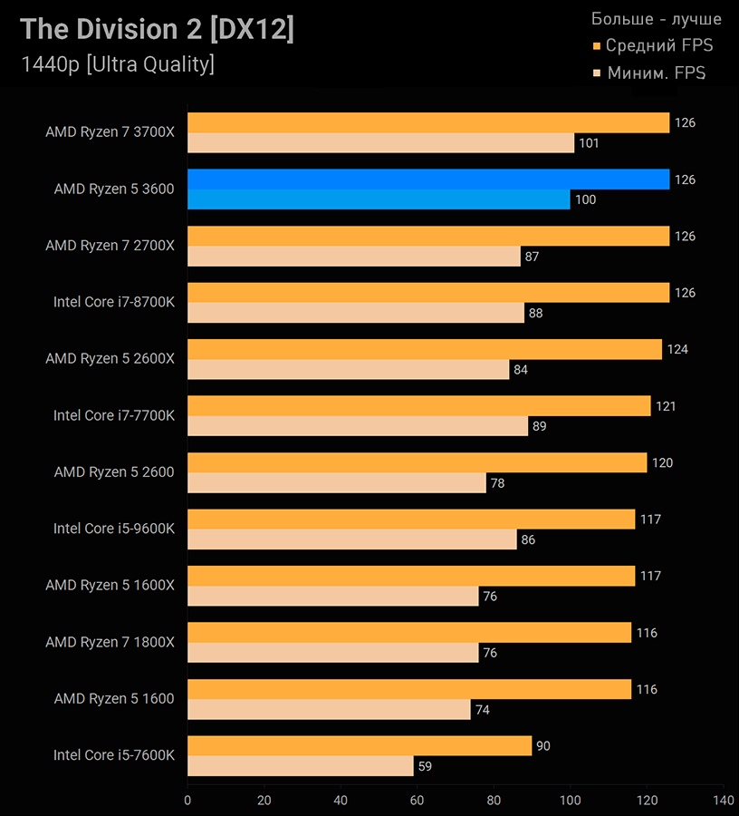Ryzen 5 3600 The Devision 2