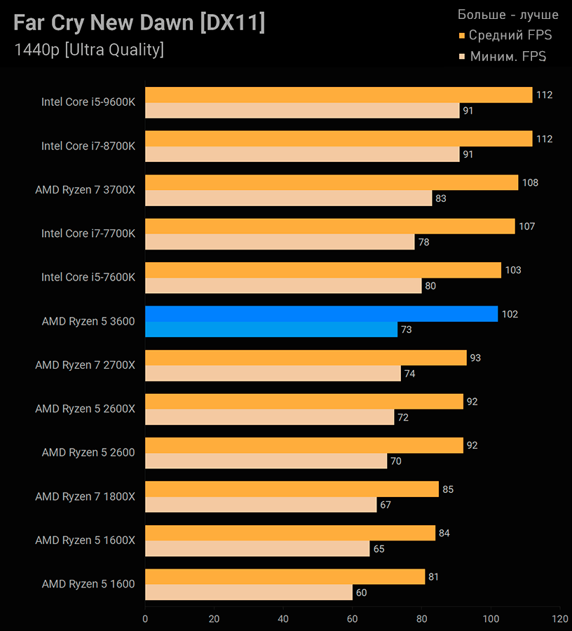 Ryzen 5 3600 Far Cry New Dawn
