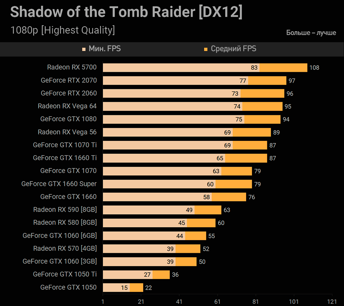 GTX 1660 Super Shadow of the Tomb Raider